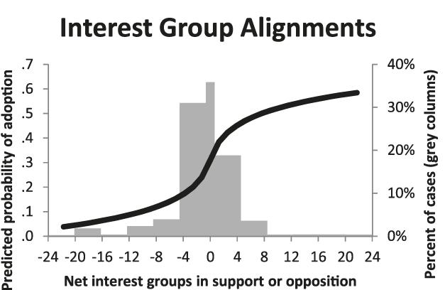 line graph overlaid on percent distribution columns